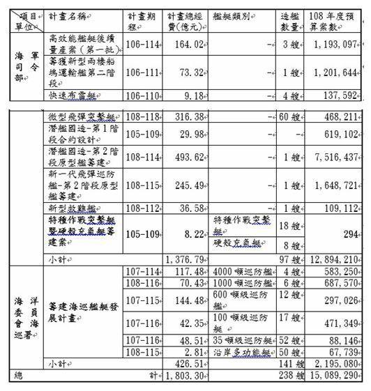 近年海軍司令部及海洋委員會海巡署就艦艇國造所提出之計畫及經費需求統計表(金額單位...