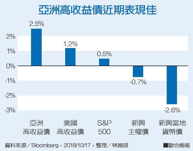 亞洲高收益債近期表現佳資料來源/Bloomberg 整理/林婉琪