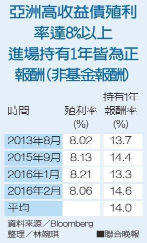 亞洲高收益債殖利率達8%以上進場持有1年皆為正報酬(非基金報酬)資料來源...