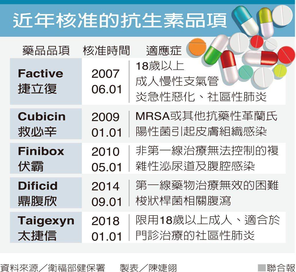 癌症用藥在健保藥費占比逐年升高,但用來救命的抗生素卻不受重視,十年來新給付僅有五...