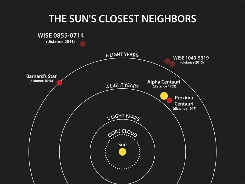 紅矮星巴納德星(左側紅點)是距離太陽系最近的單一恆星。 圖/擷自維基