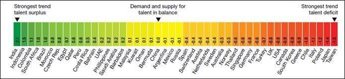 圖一、2021全球人才供需預測 (圖片來源:Oxford Economics)
