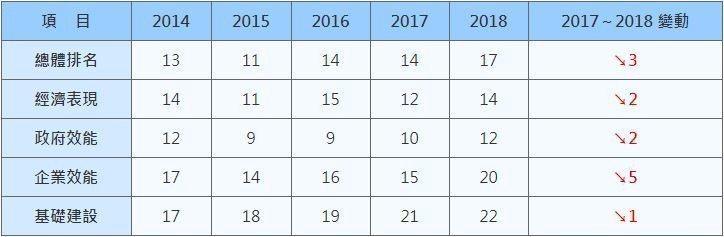 表一、近五年我國在IMD世界競爭力排名 (資料來源:IMD World Comp...