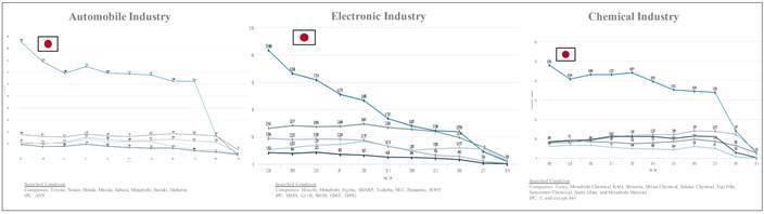 圖1. 日本企業於三大產業技術領域之專利申請量 (2008 – 2018) (資...