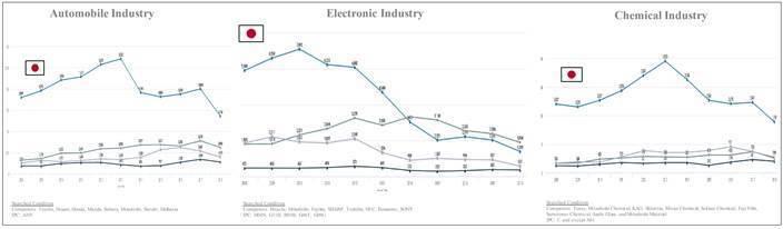 圖2. 日本企業於三大產業技術領域之專利獲證量 (2008 – 2018) (資...