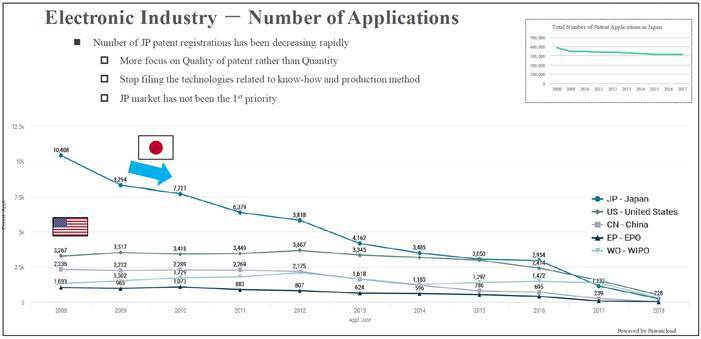 圖3. 日本企業於電子技術領域之專利申請量 (2008 – 2018) (資料來...