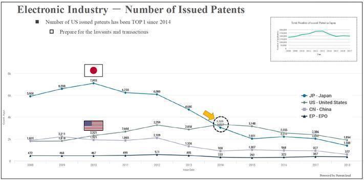 圖4. 日本企業於電子技術領域之專利獲證量 (2008 – 2018) (資料來...