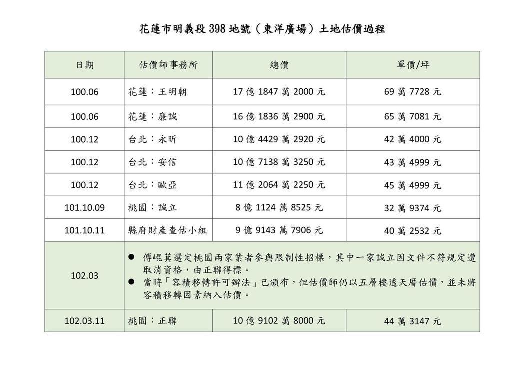 花蓮縣代理縣長蔡碧仲今天公布東洋廣場土地估價過程。圖/縣府提供