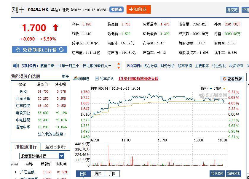 利豐股價走勢。東方財富網截圖