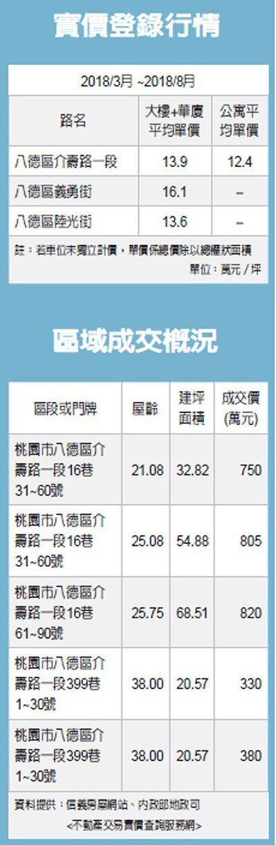 實價登錄行情、區域成交概況 圖/經濟日報提供