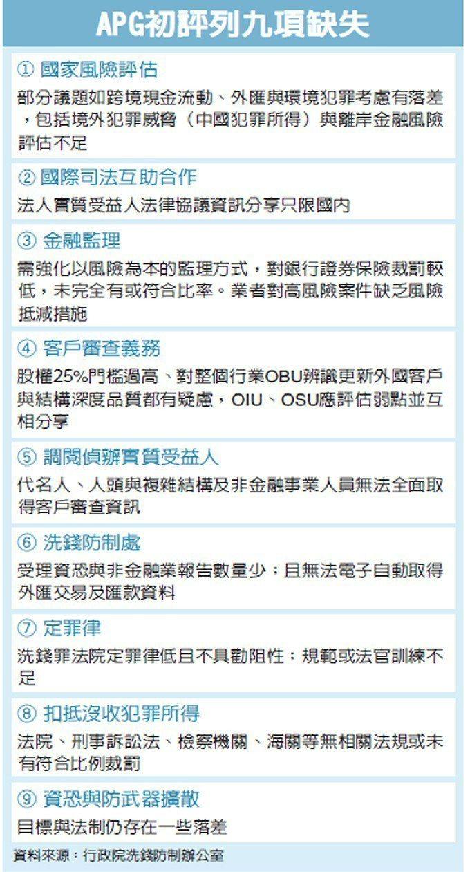 APG初評列九項缺失 圖/經濟日報提供