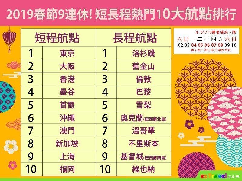 2019春節假期有九天,以短程線來說,國人最愛的旅遊地東京依舊稱霸,大阪、香港也...