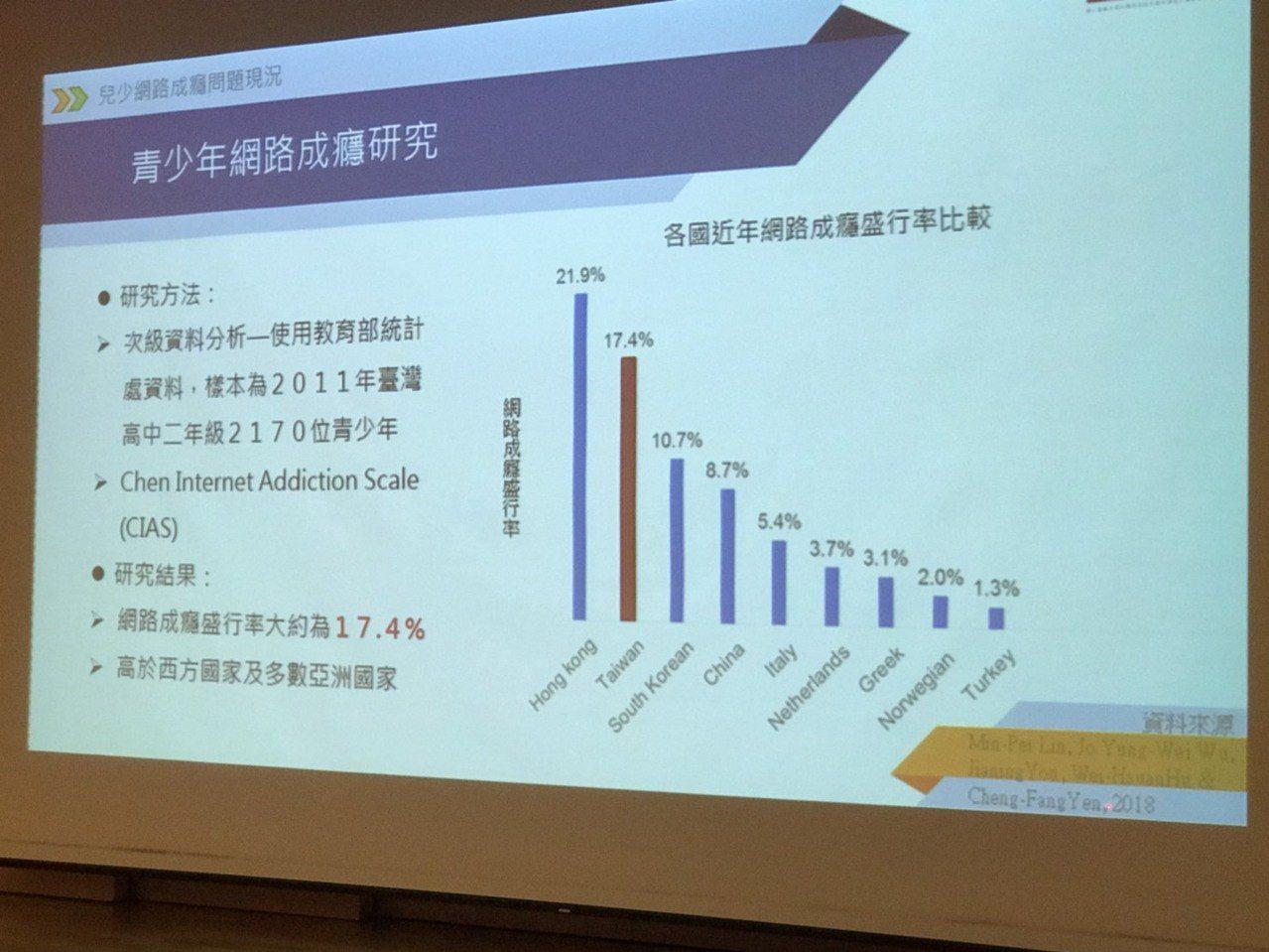台大社工系教授馮燕舉今年所發表的「青少年網路成癮研究」,2170位台灣就讀高二少...
