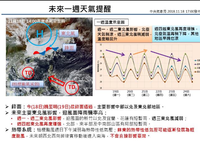 未來一周氣溫稍降,降雨機率高。圖╱氣象局提供