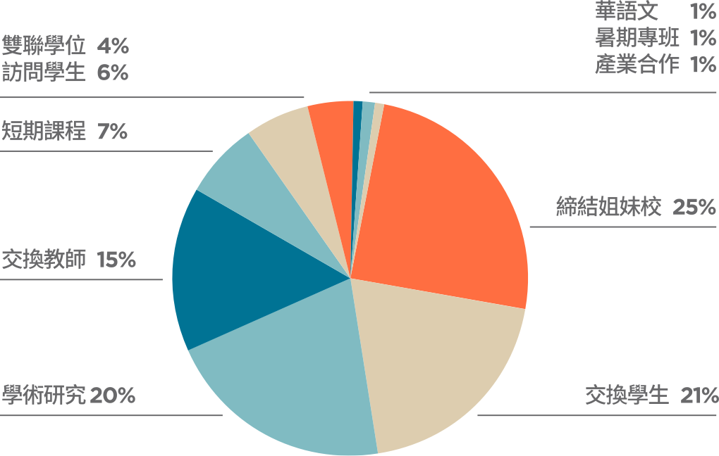 1966-2017年9月學術交流協議類型百分比。圖片來源/高等教育國際合作基金會