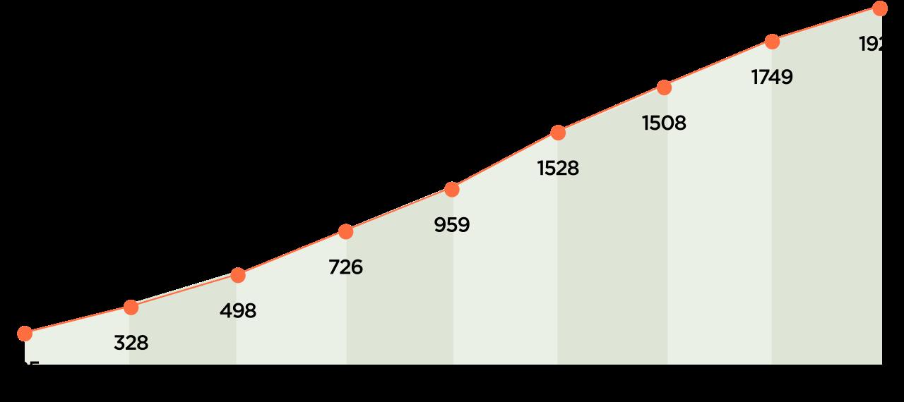 學術合作內容:雙聯學位成長趨勢。圖片來源/高等教育國際合作基金會