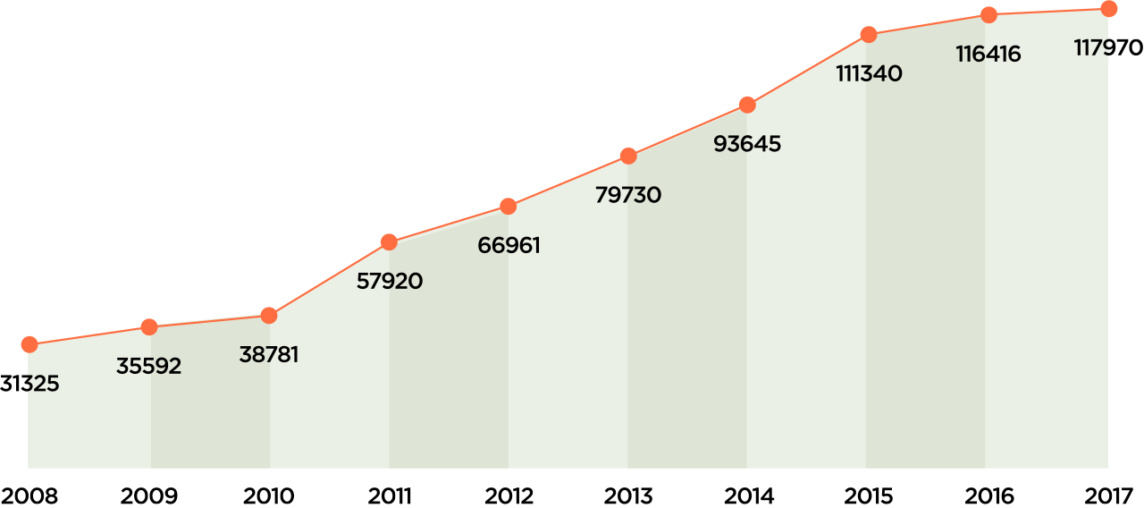 臺灣國際學生人數成長趨勢。圖片來源/高等教育國際合作基金會