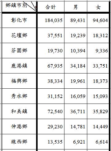 彰化、和美、鹿港地區9個市鎮鄉長選舉的選民人數及男女選民數。記者何烱榮/製表