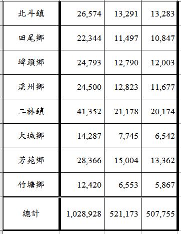 北斗、二林地區8個市鎮鄉長選舉的選民人數及男女選民數。記者何烱榮/製表