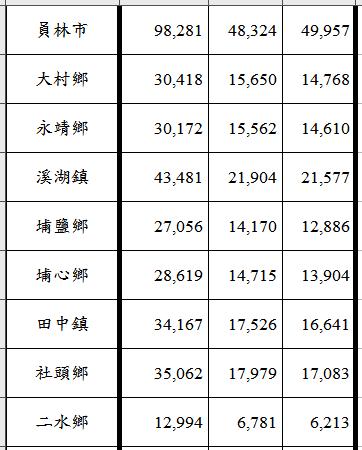 員林、溪湖、田中地區9個市鎮鄉長選舉的選民人數及男女選民數。記者何烱榮/製表