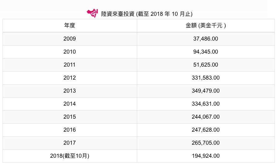 陸資來台前十月投資金額1.9億美元,年增8.55%。照片/投審會