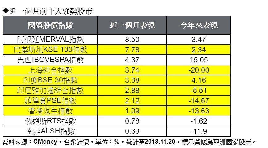 近一個月國際股市表現。