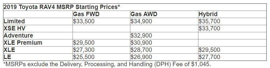 Toyota公佈新世代RAV4在美國的售價資訊。 摘自Toyota