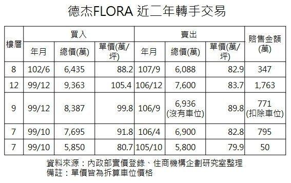 資料來源:內政部實價登錄、住商機構企劃研究室整理