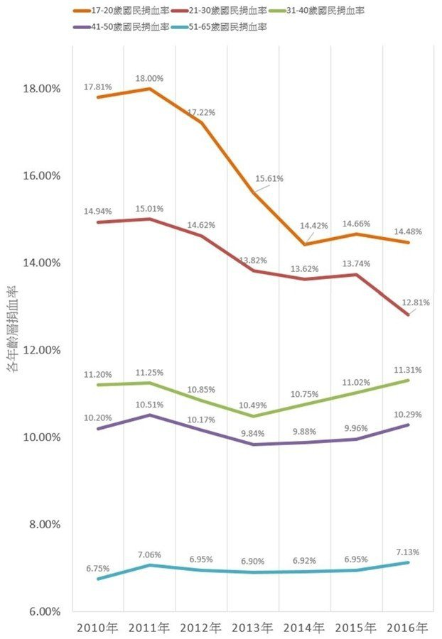 表3/2010-2016年各年齡層之捐血率。 圖/作者製表,來源/醫療財團法人台...