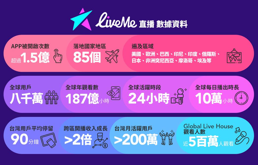 LiveMe/提供