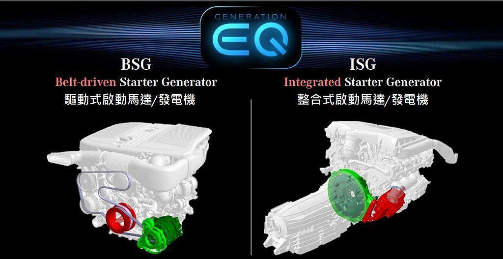 賓士四缸車型採用啟動馬達結合發電機的48V BSG系統,若是配置直六引擎的中大型...