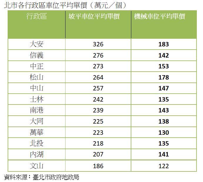 資料來源:台北市政府地政局