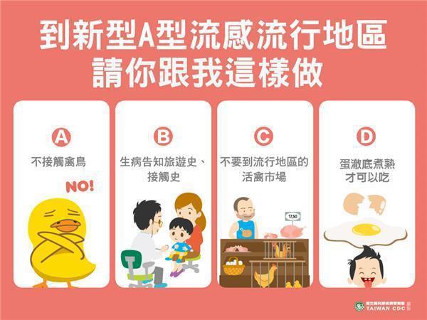 計畫前往大陸民眾及台商當心,疾管署23日公布,中國江蘇省新增1例H5N6流感病例...