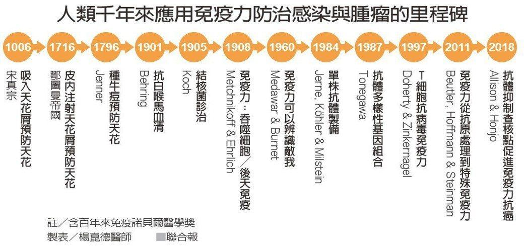 人類千年來應用免疫力防治感染與腫瘤的里程碑 製表/楊崑德醫師