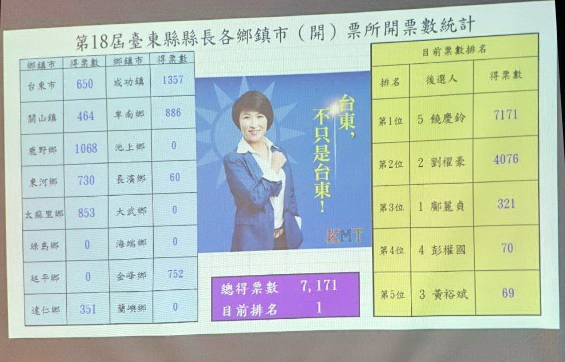 今天下午5點40分,饒慶鈴暫時領先劉櫂豪10347票。記者羅紹平/攝影