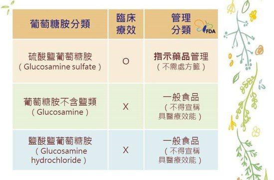 葡萄糖胺分類。資料來源:衛生福利部食品藥物管理署