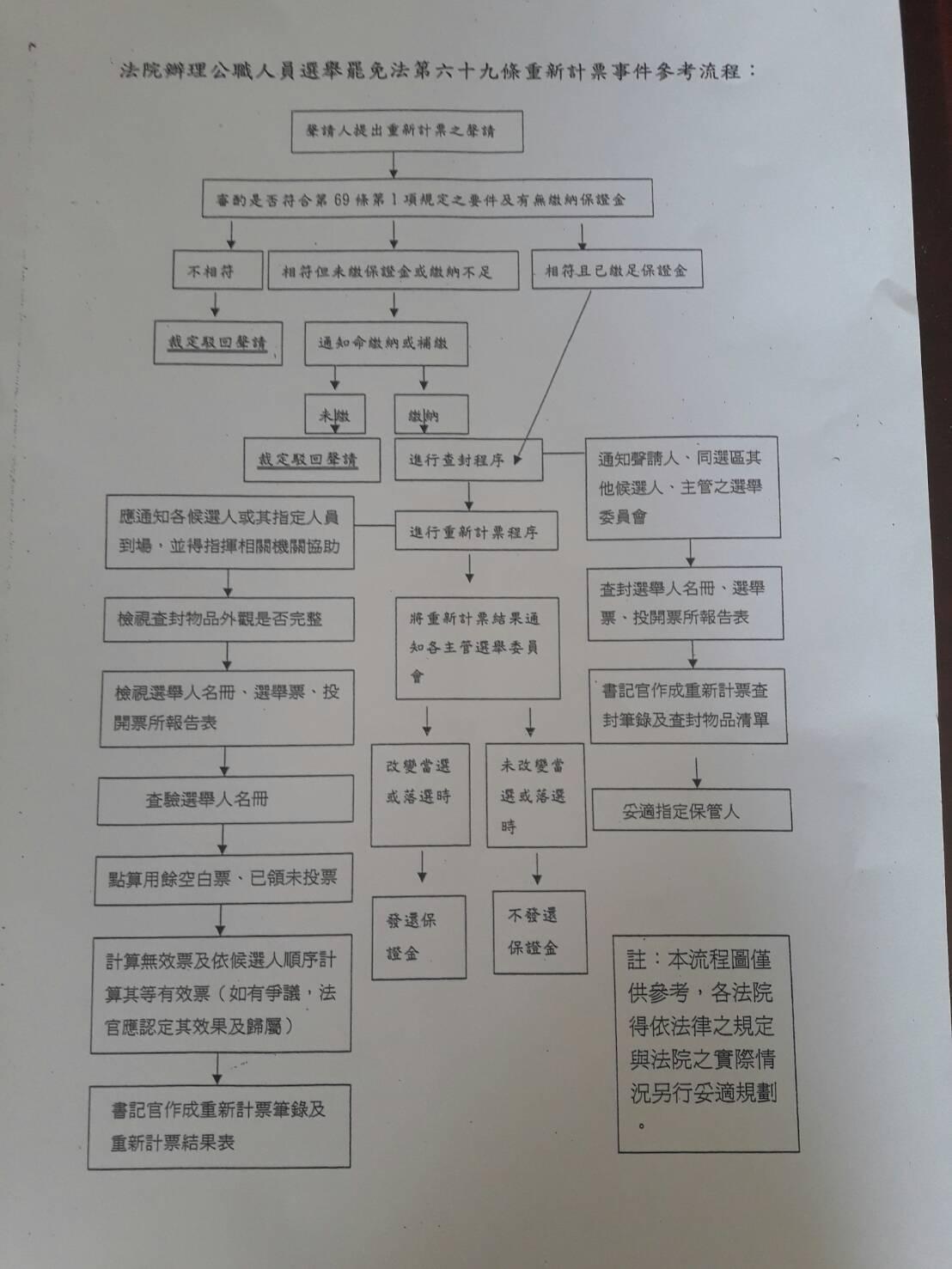 重新計算流程圖。記者林孟潔/翻攝