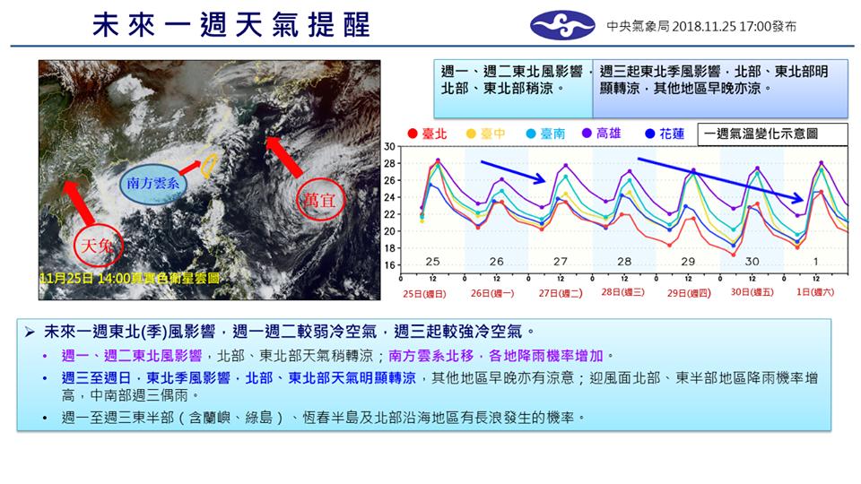 未來一周天氣明顯轉涼。圖/氣象局提供