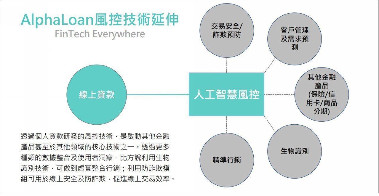 AlphaLoan 風控技術延伸可能性。 圖/新愛世提供