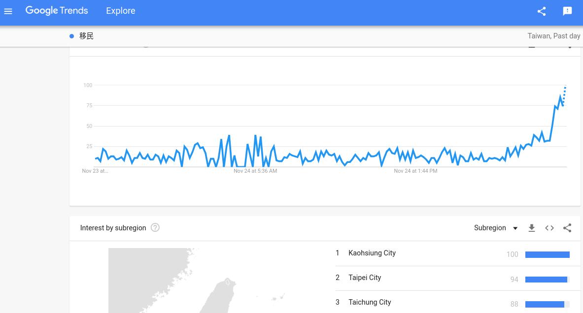 「移民」一詞上了Google熱搜榜,搜尋熱度瞬間飆高,以居住在高雄的使用者搜尋為...