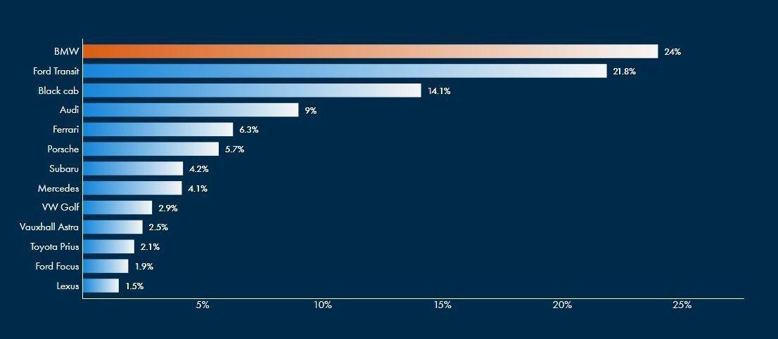 BMW駕駛以24%成為統計「最差勁用路人」的第一名。 摘自GoCompare