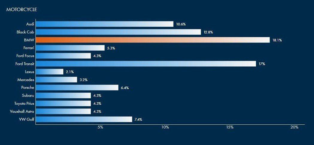 機車騎士對於汽車駕駛的印象普遍高於平均值。 摘自GoCompare