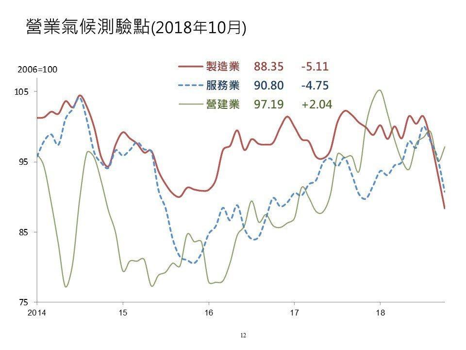 根據台經院景氣動向調查,10月製造業、服務業連3降,營建業則由下滑轉為上揚。 圖...
