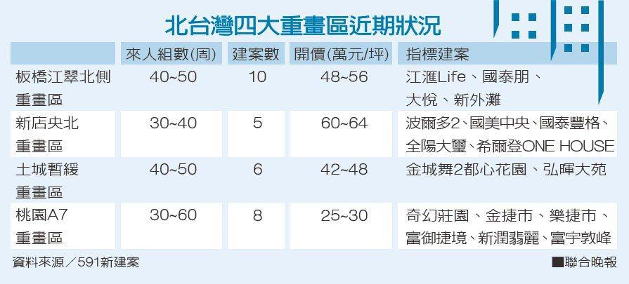 北台灣四大重畫區近期狀況資料來源/591新建案