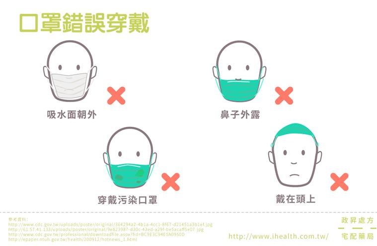 口罩錯誤穿戴。圖取自iHealth健康報報