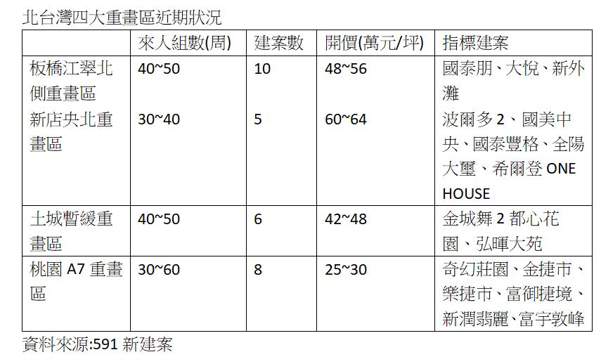 資料來源:591新建案