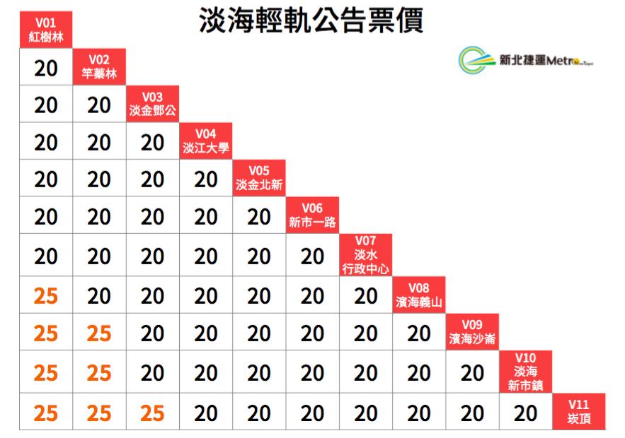 新北捷運公司今天宣布,票價將比照台北捷運系統現行票價結構收費,基本票價20元。圖...