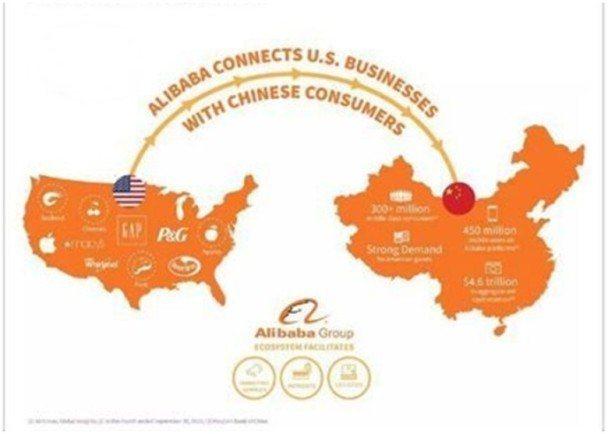 阿里巴巴官方發出一則Twitter說明中美小企業與消費者之間的貿易機會,中國地圖...