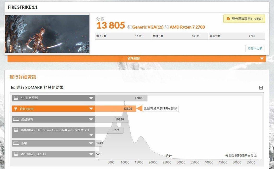 3D Mark FireStrike跑分13,805相當驚人。 彭子豪/攝影
