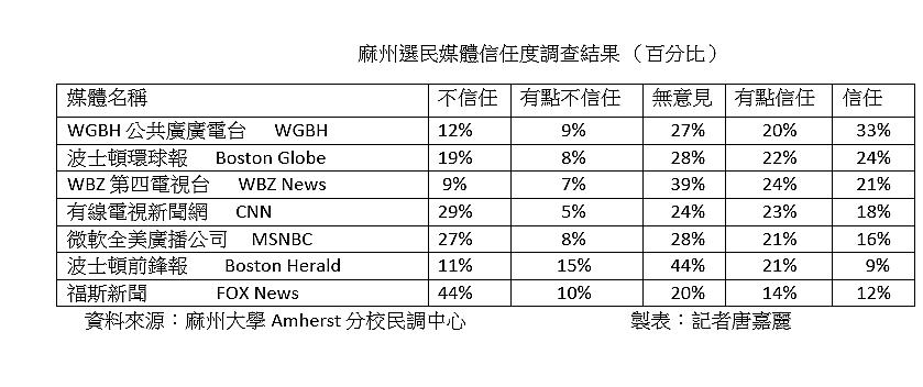 根據民調,麻州選民最信任的媒體包括WGBH 公視、波士頓環球報、WBZ 電視台;...